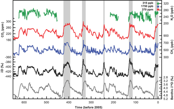 Variations found from proxies in Antarctica ice cores.