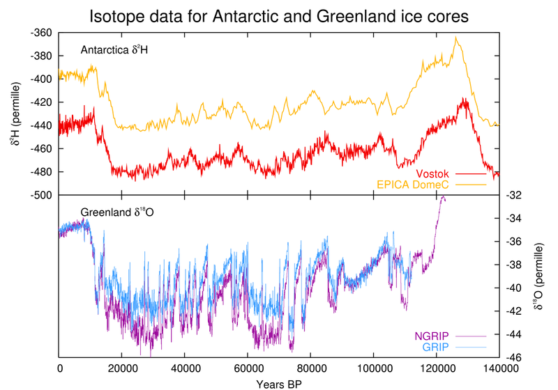 Comparison of temperature proxies from ice cores from Antarctica and Greenland.